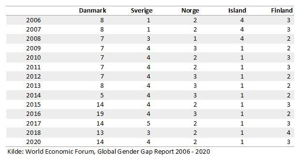 Danmark falder bagud forhold til vores nordiske naboer på WEF globale rangliste for ligestilling.