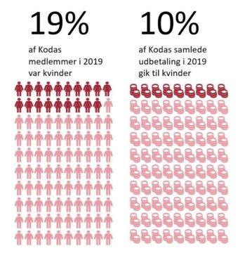 Kilde: Kodas kønsstatistik december 2020